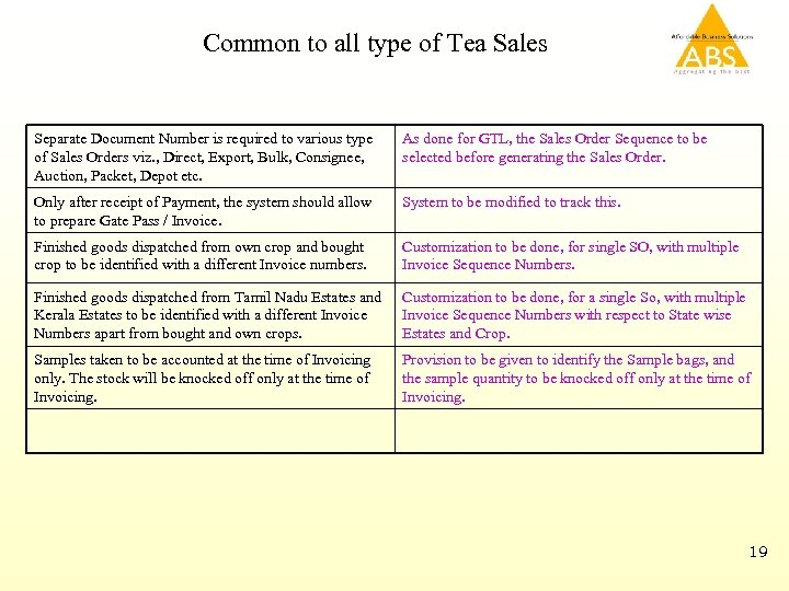 Common to all type of Tea Sales Separate Document Number is required to various