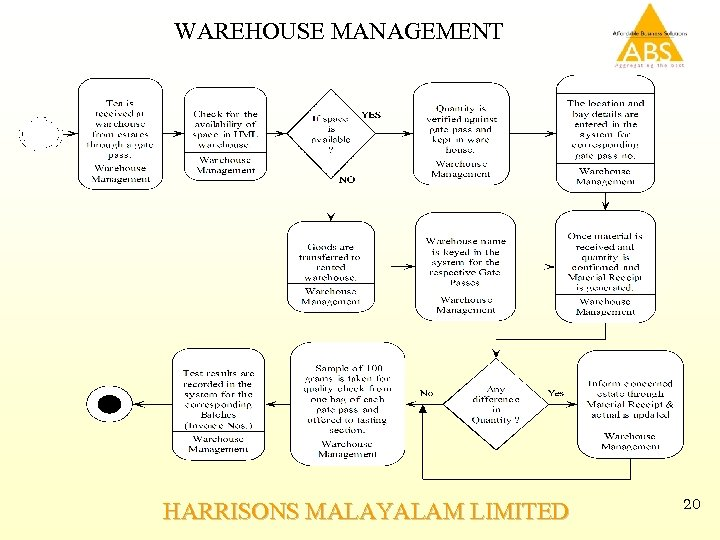 WAREHOUSE MANAGEMENT HARRISONS MALAYALAM LIMITED 20