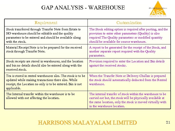 GAP ANALYSIS - WAREHOUSE Requirement Customization Stock transferred through Transfer Note from Estate to