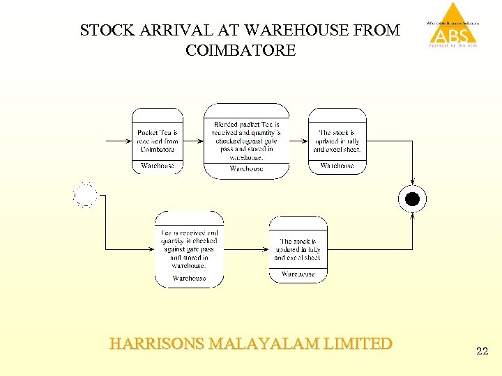 STOCK ARRIVAL AT WAREHOUSE FROM COIMBATORE HARRISONS MALAYALAM LIMITED 22