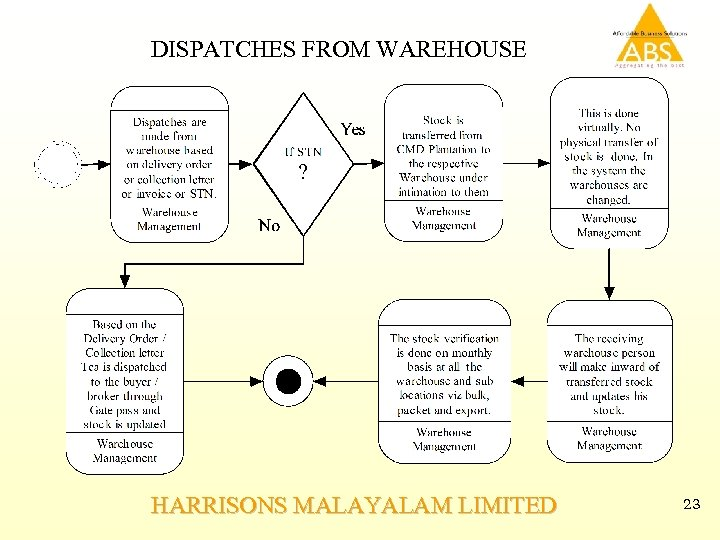 DISPATCHES FROM WAREHOUSE HARRISONS MALAYALAM LIMITED 23