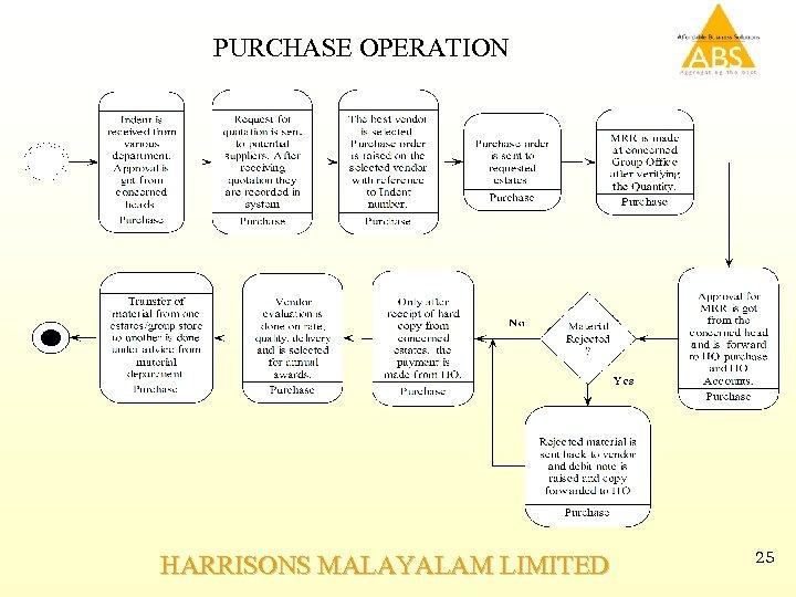 PURCHASE OPERATION HARRISONS MALAYALAM LIMITED 25