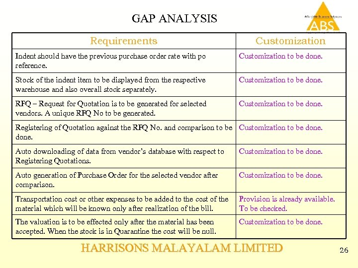 GAP ANALYSIS Requirements Customization Indent should have the previous purchase order rate with po