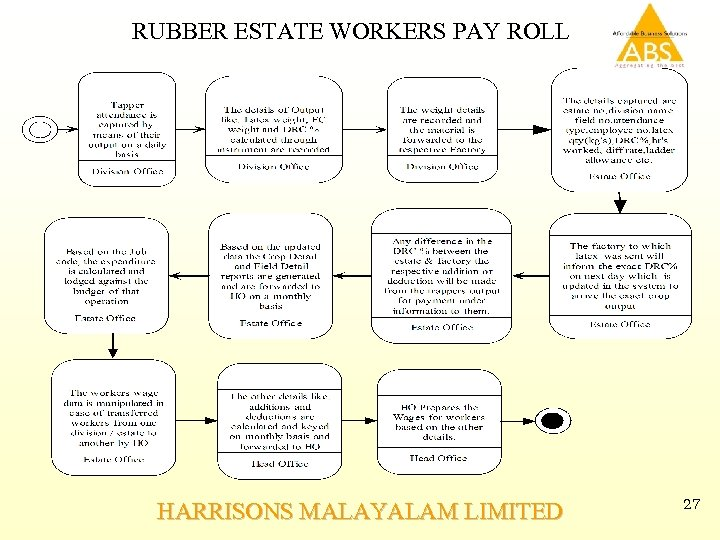RUBBER ESTATE WORKERS PAY ROLL HARRISONS MALAYALAM LIMITED 27