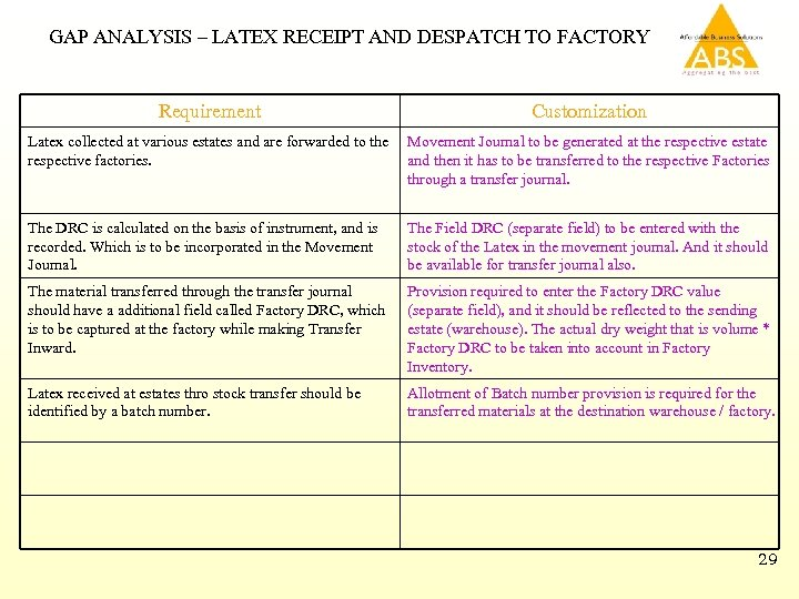GAP ANALYSIS – LATEX RECEIPT AND DESPATCH TO FACTORY Requirement Customization Latex collected at