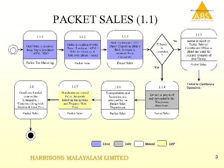 PACKET SALES (1. 1) HARRISONS MALAYALAM LIMITED 3