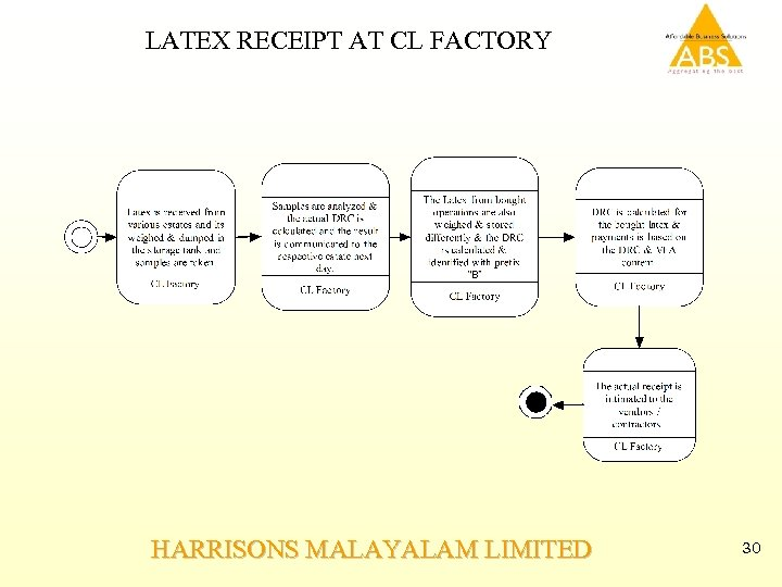 LATEX RECEIPT AT CL FACTORY HARRISONS MALAYALAM LIMITED 30