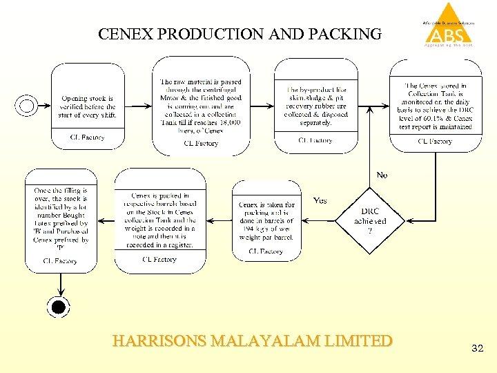 CENEX PRODUCTION AND PACKING HARRISONS MALAYALAM LIMITED 32