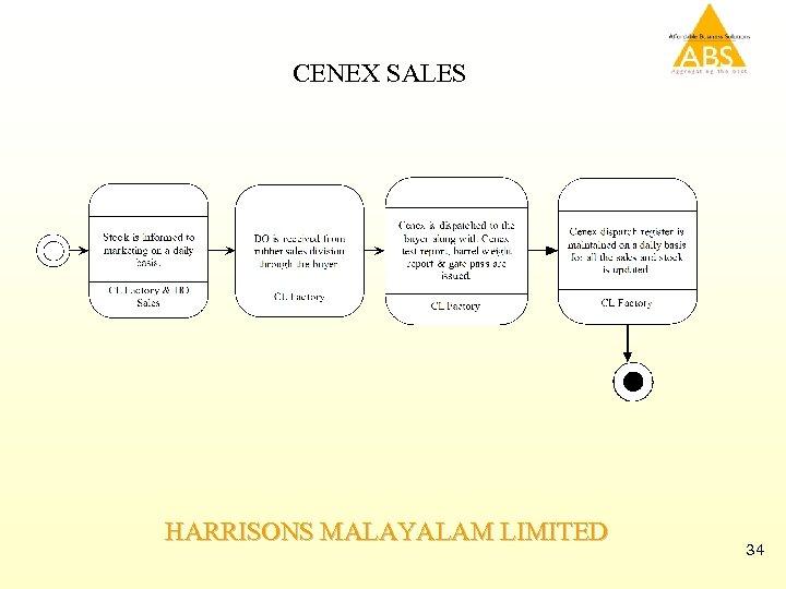 CENEX SALES HARRISONS MALAYALAM LIMITED 34