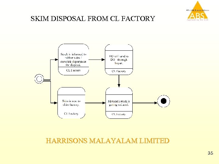 SKIM DISPOSAL FROM CL FACTORY HARRISONS MALAYALAM LIMITED 35