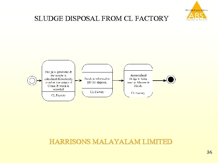 SLUDGE DISPOSAL FROM CL FACTORY HARRISONS MALAYALAM LIMITED 36