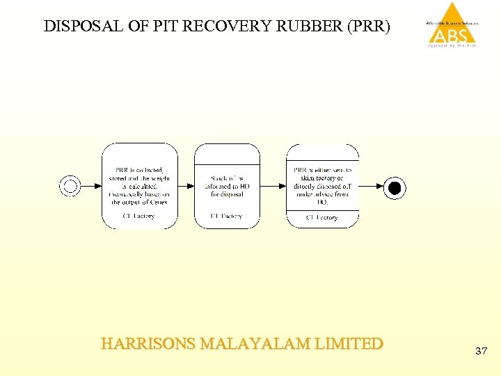 DISPOSAL OF PIT RECOVERY RUBBER (PRR) HARRISONS MALAYALAM LIMITED 37