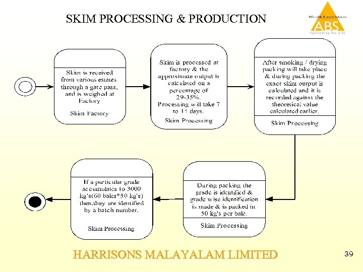 SKIM PROCESSING & PRODUCTION HARRISONS MALAYALAM LIMITED 39