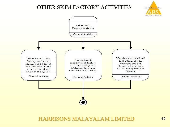 OTHER SKIM FACTORY ACTIVITIES HARRISONS MALAYALAM LIMITED 40