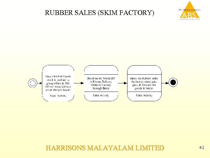 RUBBER SALES (SKIM FACTORY) HARRISONS MALAYALAM LIMITED 41