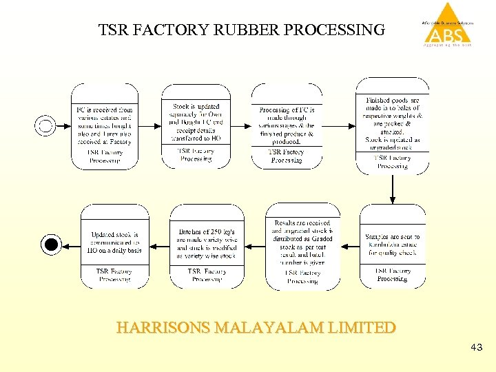 TSR FACTORY RUBBER PROCESSING HARRISONS MALAYALAM LIMITED 43