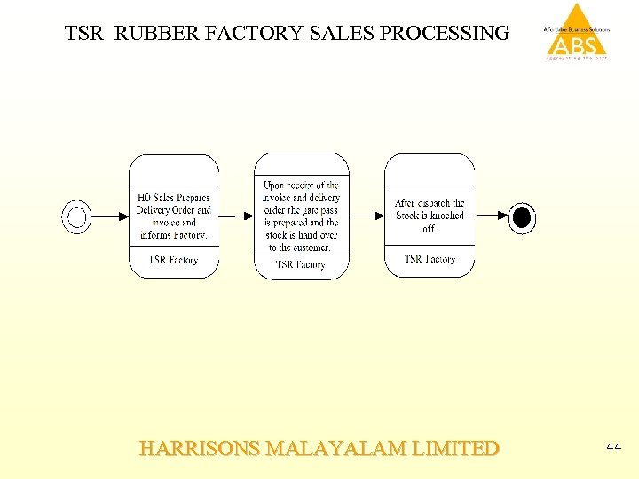TSR RUBBER FACTORY SALES PROCESSING HARRISONS MALAYALAM LIMITED 44