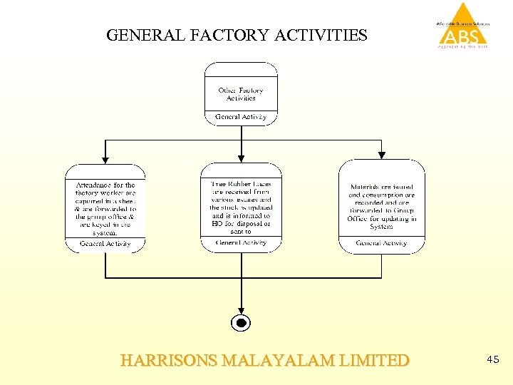 GENERAL FACTORY ACTIVITIES HARRISONS MALAYALAM LIMITED 45