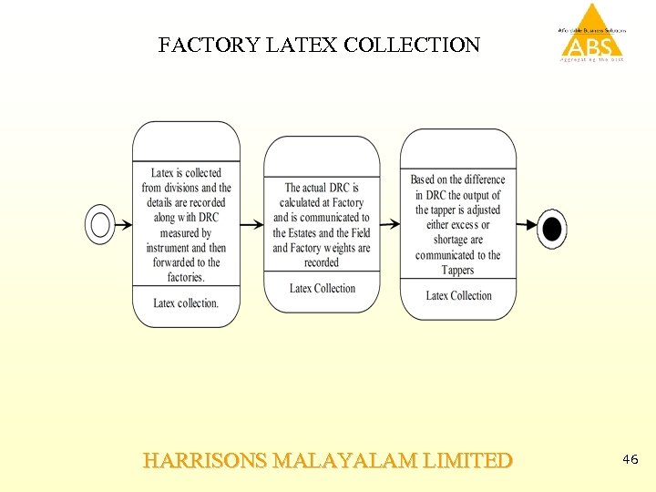 FACTORY LATEX COLLECTION HARRISONS MALAYALAM LIMITED 46