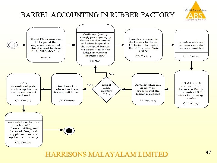 BARREL ACCOUNTING IN RUBBER FACTORY HARRISONS MALAYALAM LIMITED 47