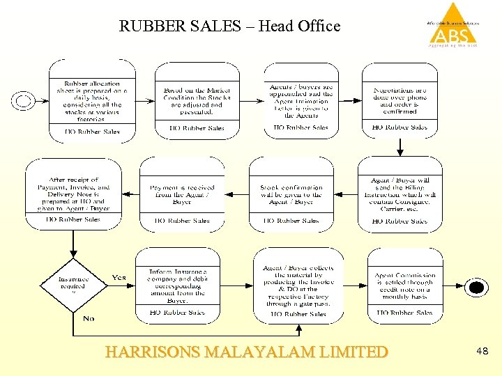 RUBBER SALES – Head Office HARRISONS MALAYALAM LIMITED 48