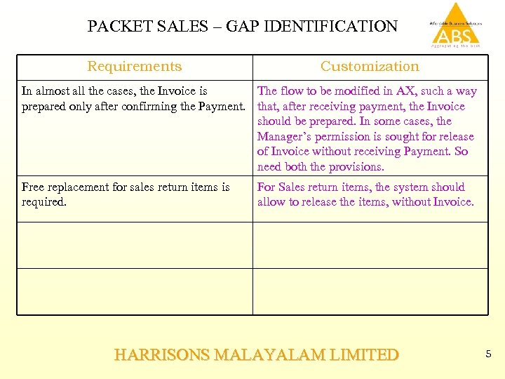 PACKET SALES – GAP IDENTIFICATION Requirements Customization In almost all the cases, the Invoice