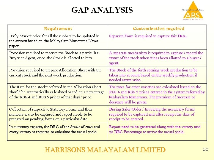 GAP ANALYSIS Requirement Customization required Daily Market price for all the rubbers to be