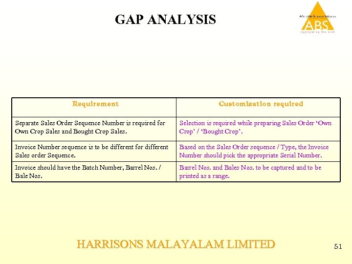 GAP ANALYSIS Requirement Customization required Separate Sales Order Sequence Number is required for Own
