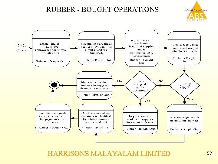 RUBBER - BOUGHT OPERATIONS HARRISONS MALAYALAM LIMITED 53