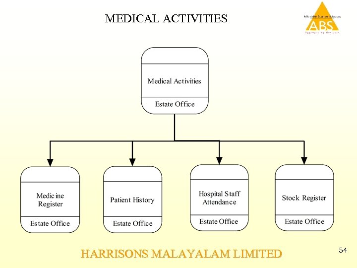 MEDICAL ACTIVITIES HARRISONS MALAYALAM LIMITED 54