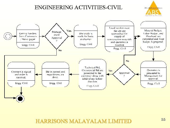 ENGINEERING ACTIVITIES-CIVIL HARRISONS MALAYALAM LIMITED 55