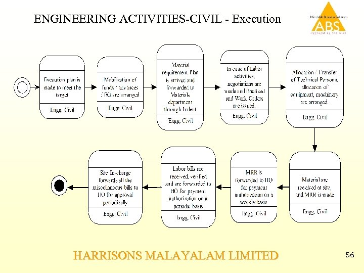 ENGINEERING ACTIVITIES-CIVIL - Execution HARRISONS MALAYALAM LIMITED 56