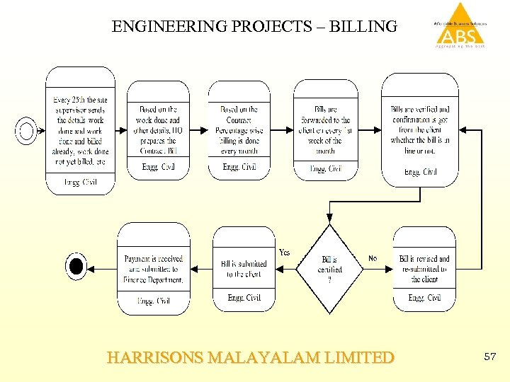 ENGINEERING PROJECTS – BILLING HARRISONS MALAYALAM LIMITED 57