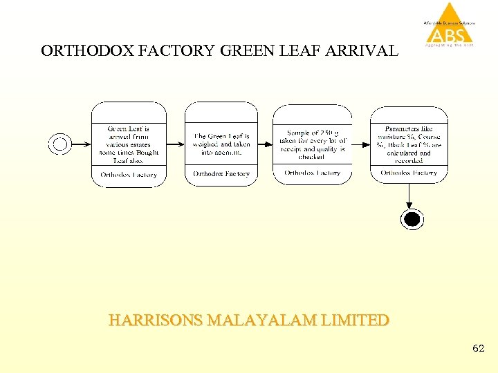 ORTHODOX FACTORY GREEN LEAF ARRIVAL HARRISONS MALAYALAM LIMITED 62