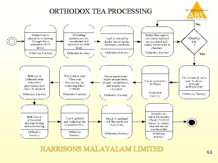 ORTHODOX TEA PROCESSING HARRISONS MALAYALAM LIMITED 63