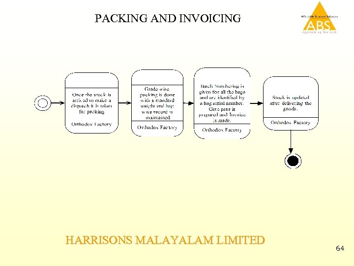 PACKING AND INVOICING HARRISONS MALAYALAM LIMITED 64