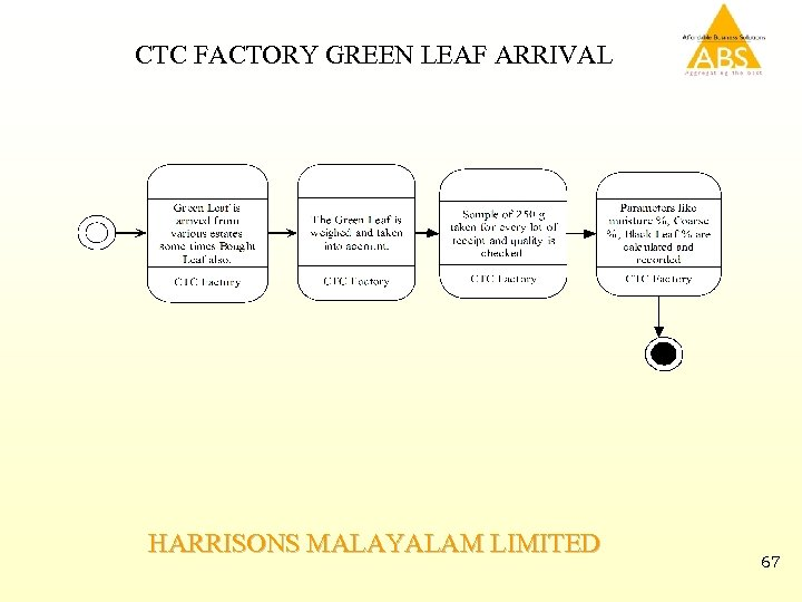 CTC FACTORY GREEN LEAF ARRIVAL HARRISONS MALAYALAM LIMITED 67