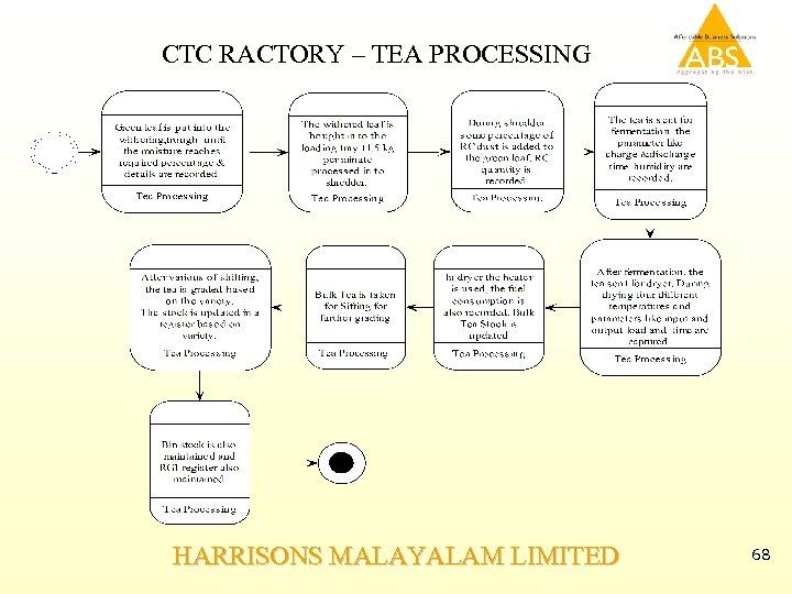 CTC RACTORY – TEA PROCESSING HARRISONS MALAYALAM LIMITED 68