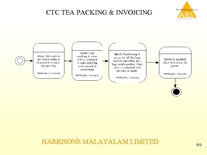 CTC TEA PACKING & INVOICING HARRISONS MALAYALAM LIMITED 69