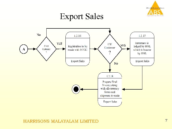 Export Sales HARRISONS MALAYALAM LIMITED 7