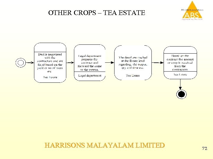 OTHER CROPS – TEA ESTATE HARRISONS MALAYALAM LIMITED 72