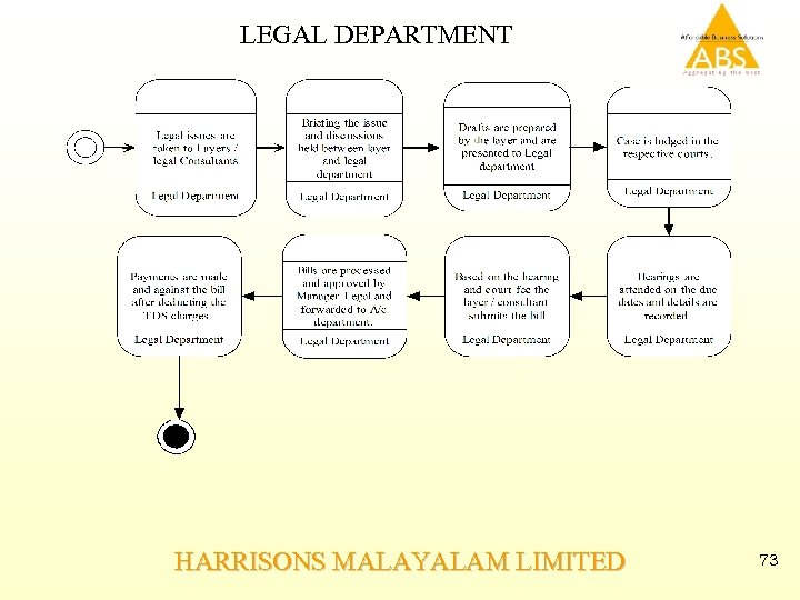 LEGAL DEPARTMENT HARRISONS MALAYALAM LIMITED 73