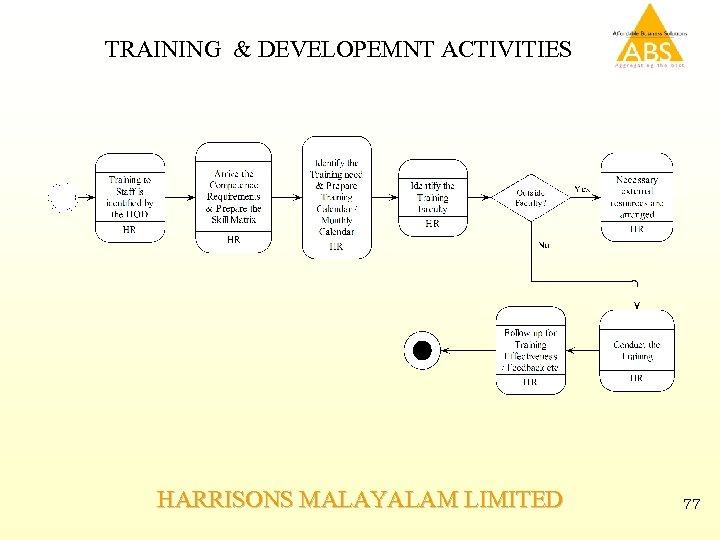 TRAINING & DEVELOPEMNT ACTIVITIES HARRISONS MALAYALAM LIMITED 77
