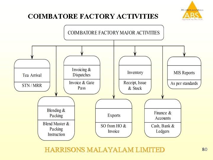 COIMBATORE FACTORY ACTIVITIES HARRISONS MALAYALAM LIMITED 80