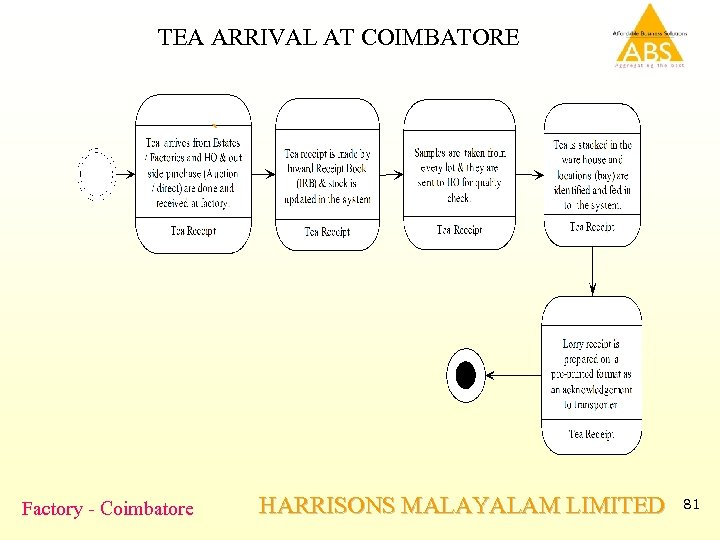 TEA ARRIVAL AT COIMBATORE ` Factory - Coimbatore HARRISONS MALAYALAM LIMITED 81