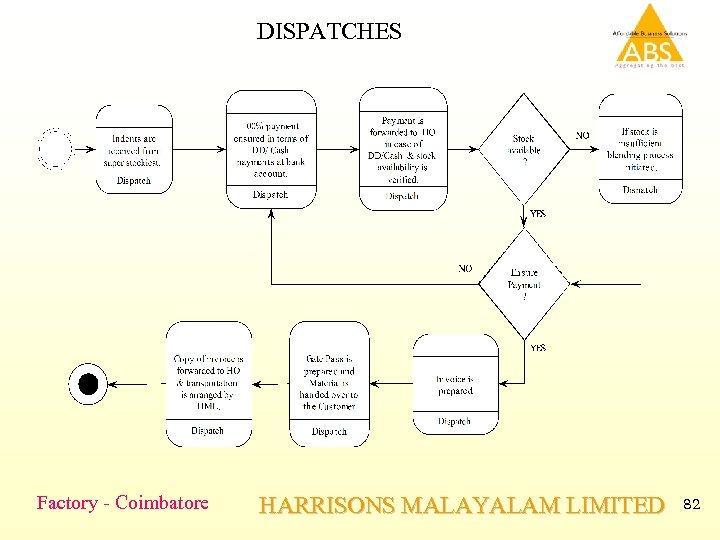 DISPATCHES Factory - Coimbatore HARRISONS MALAYALAM LIMITED 82