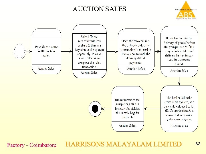 AUCTION SALES Factory - Coimbatore HARRISONS MALAYALAM LIMITED 83