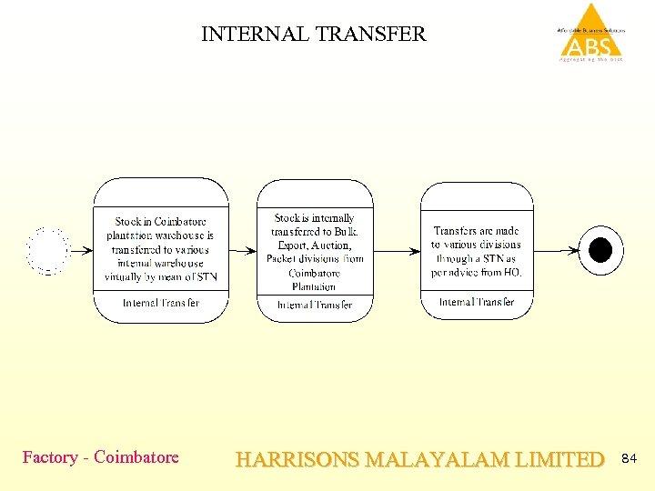 INTERNAL TRANSFER Factory - Coimbatore HARRISONS MALAYALAM LIMITED 84