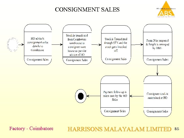 CONSIGNMENT SALES Factory - Coimbatore HARRISONS MALAYALAM LIMITED 85