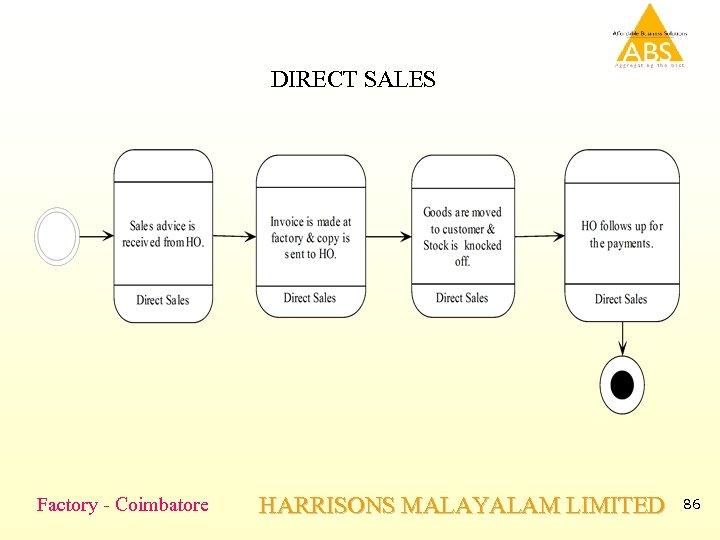 DIRECT SALES Factory - Coimbatore HARRISONS MALAYALAM LIMITED 86